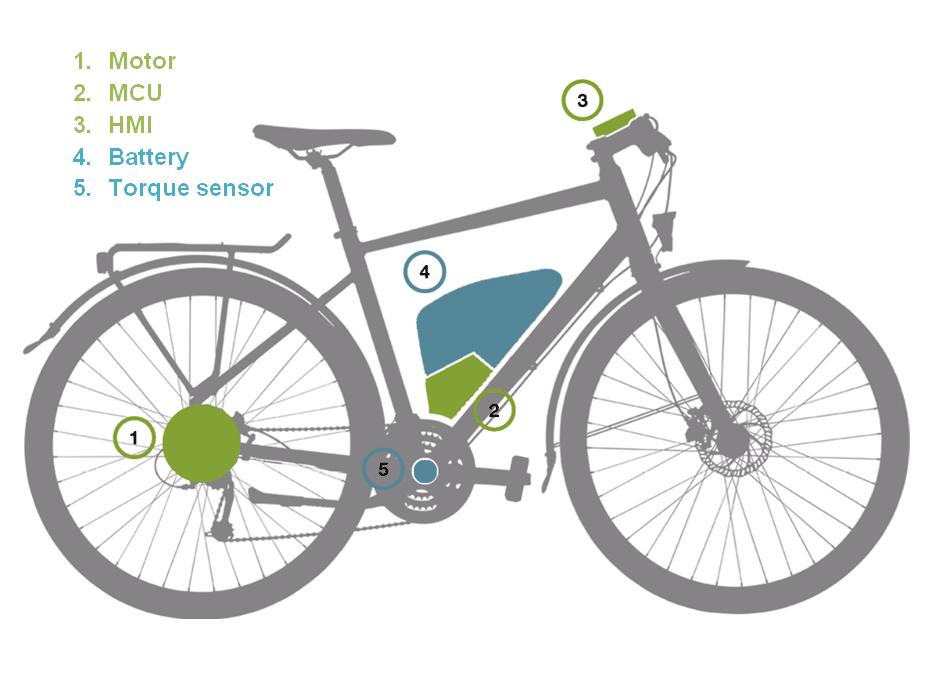 h gan s eclino neuer e bike motor aus metallpulver mit. Black Bedroom Furniture Sets. Home Design Ideas
