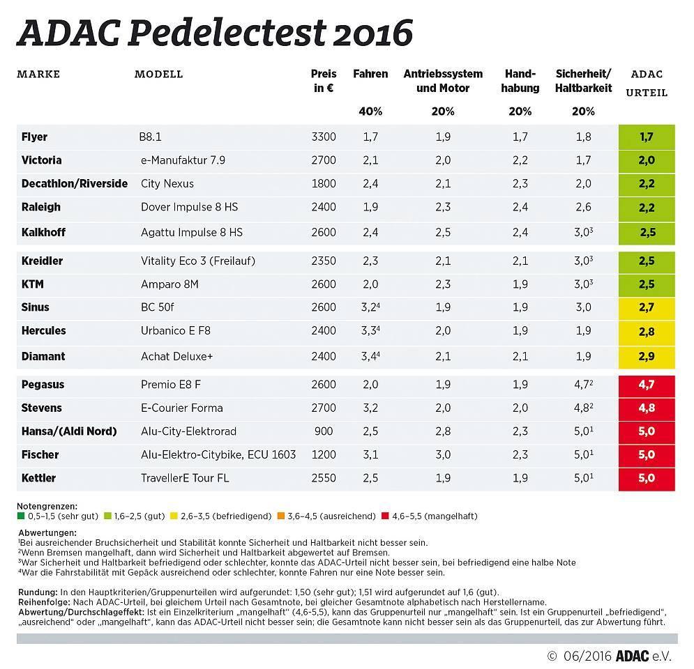 Der ADAC eBike-Test 2016 - Das sind die Ergebnisse.