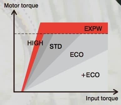 Extra Power Modus für ganz steile Passagen