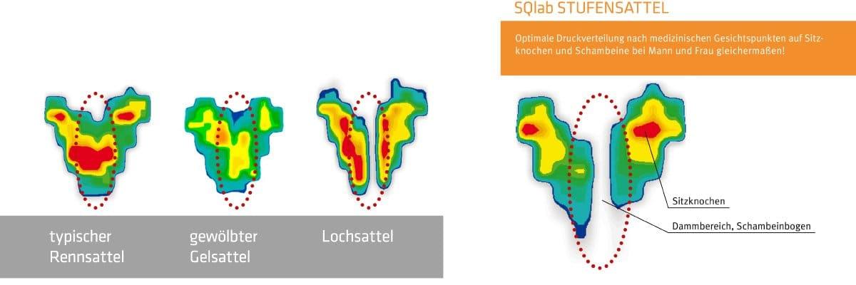 SQlab Vergleich andere Sättel
