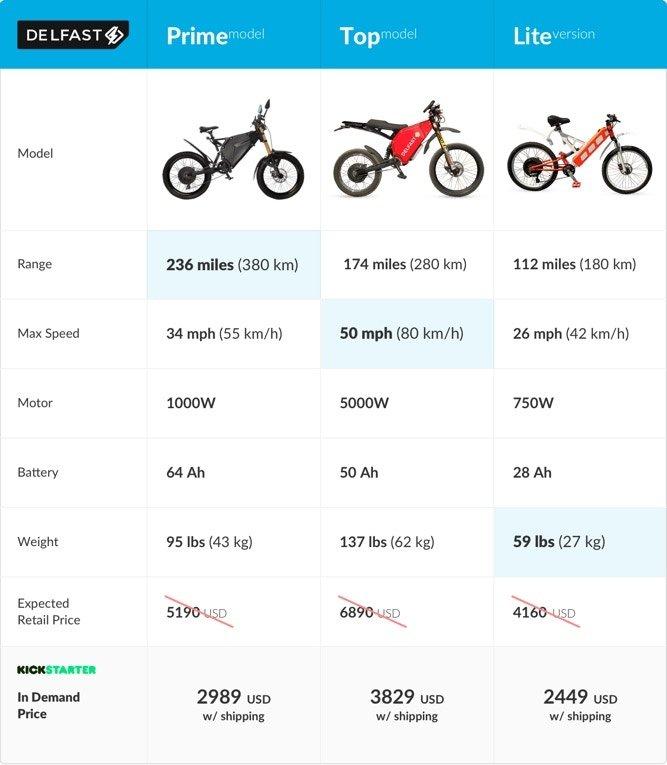 Die 3 Varianten des Delfast E-Bikes.
