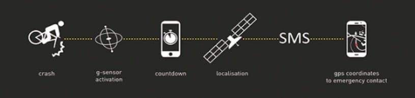 Cratoni Smartride Helm G-Sensor SMS Alert