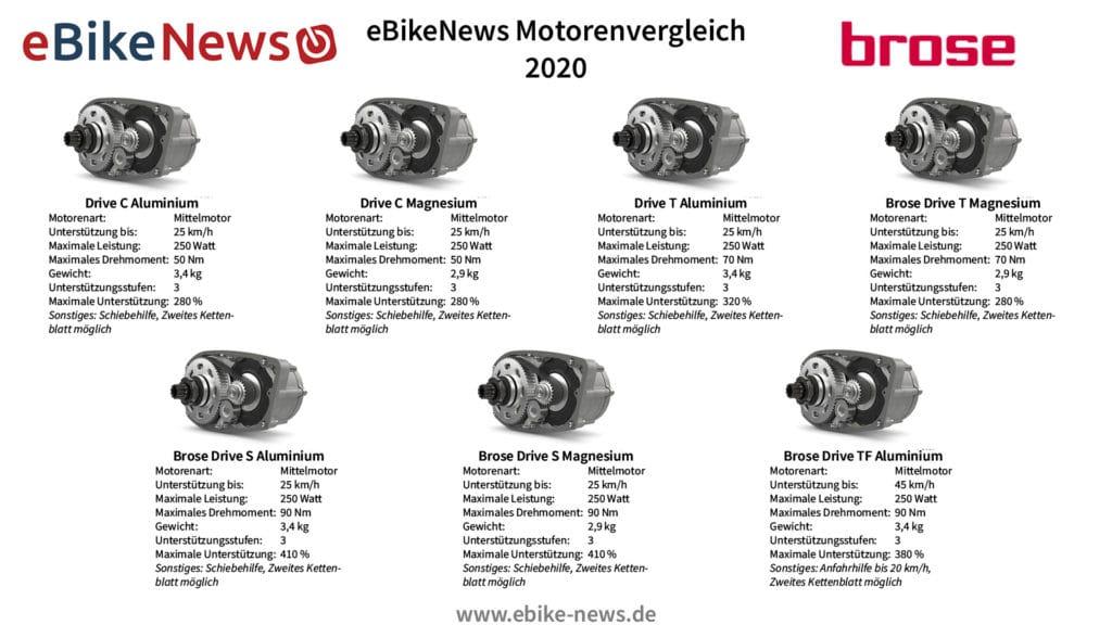 Brose Motoren in der Übersicht