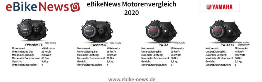 Yamaha Motorenübersicht E-Bike - eBikeNews