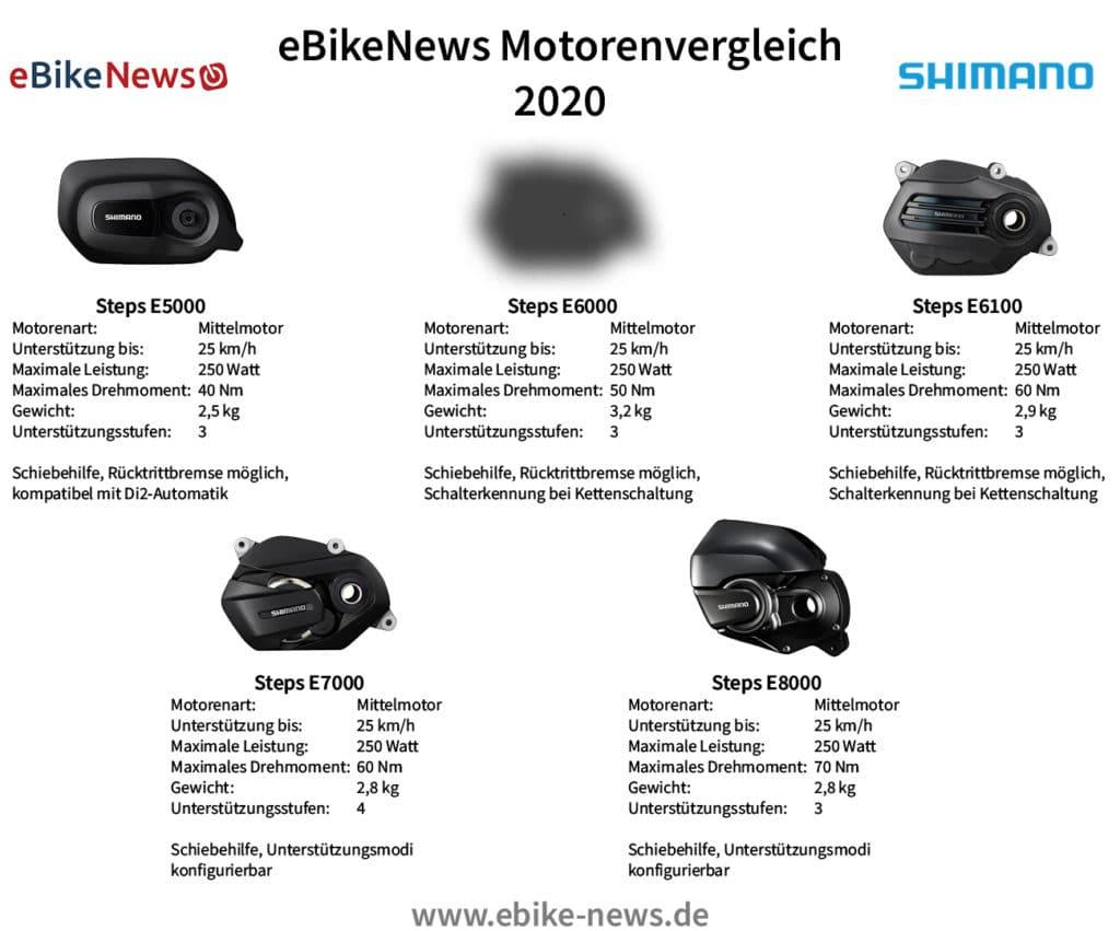 Shimano E-Bike Übersicht - eBikeNews