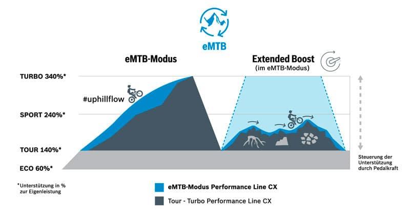 Bosch Performance Line CX Verbesserungen - eBikeNews