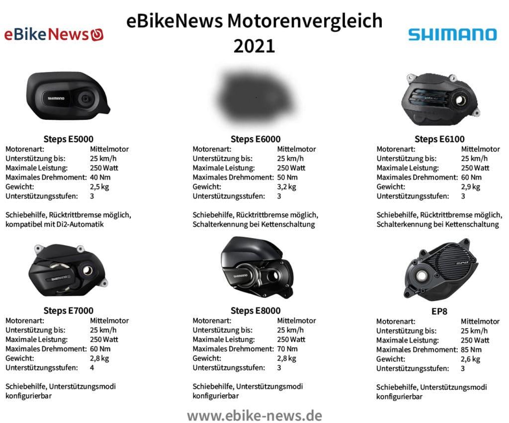 Shimano Motoren 2021 - eBikeNews