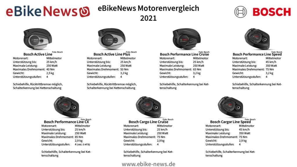 Motorenübersicht Bosch 2021 - eBikeNews